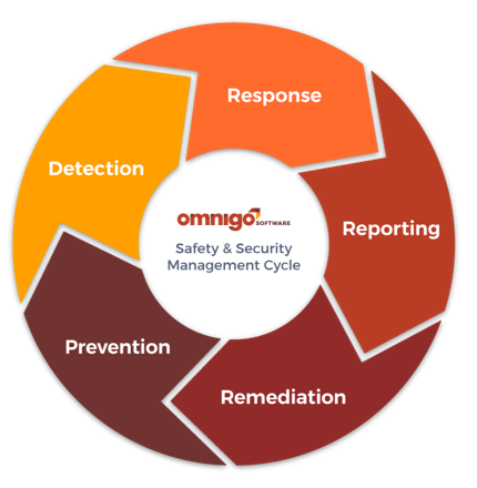safety-security software for police and law enforcement